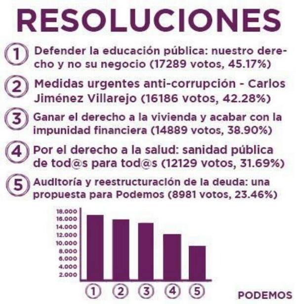 4 resoluciones Podemos